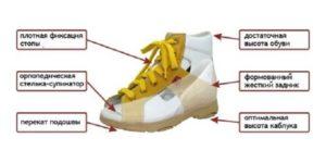 Требования к «правильной» детской обуви