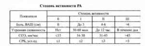 Ревматоидный полиартрит код по мкб 10