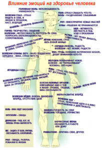 Психосоматика боли в колене психосоматика правого и левого коленного сустава