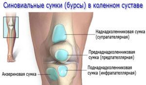 Боль внизу коленной чашечки при разгибании ноги в коленном суставе