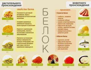 Изображение - Тазобедренный сустав диета V-kakih-produktah-soderzhitsja-belok-320x245