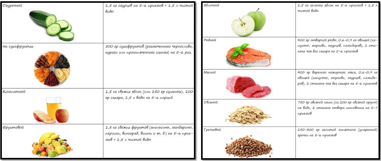 Похудение От Разгрузочных Дней. 10 вариантов разгрузочных дней для похудения. Избавляемся от балласта!