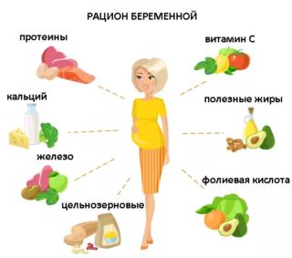 Беременность 11 нед боли внизу живота