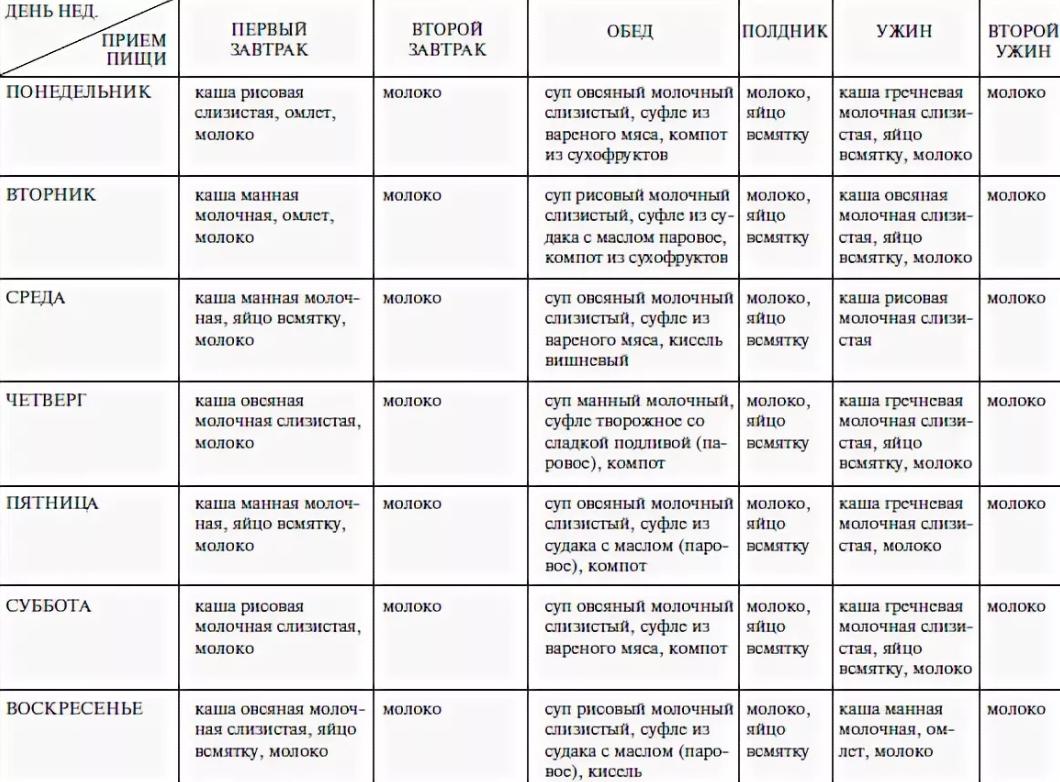 Диета По Дням Пятый Стол. Диета 5 стол: что можно, чего нельзя (таблица), меню на неделю