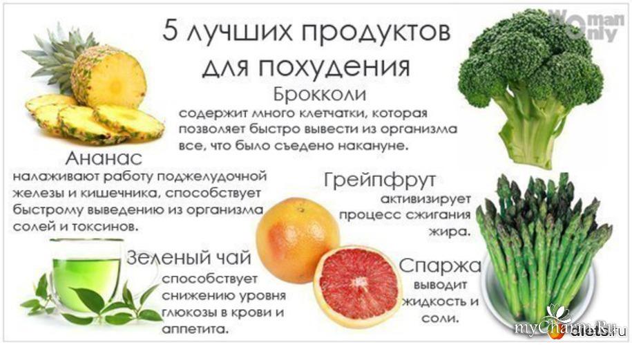 Какие Продукты Помогу Похудеть. Полный список продуктов для похудения
