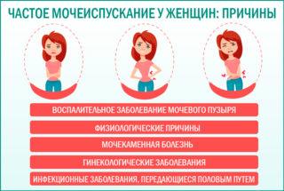 Тянущие боли внизу живота и частое мочеиспускание у женщин: причины и лечение