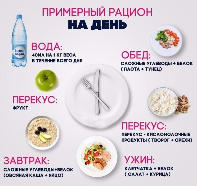 План питания для здорового похудения