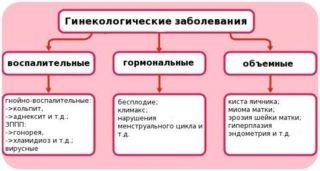 Покалывание в правом боку внизу живота у женщин: причины, диагностика и лечение