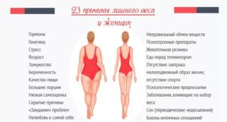 Растет живот у женщин причины не беременность