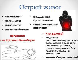 Первая помощь при синдроме острого живота