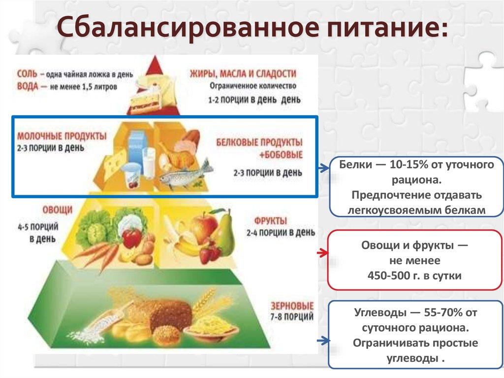 Правильное питание пример диеты на