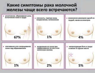 Гормональный рак молочной железы прогноз выживаемости