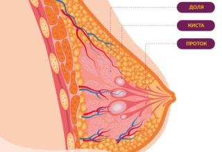 Печет в грудной клетке посередине причины