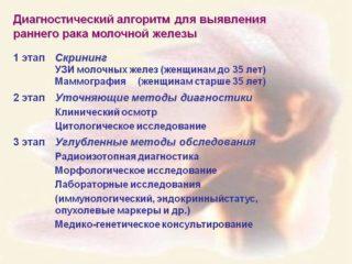Шишка в молочной железе у женщин болит